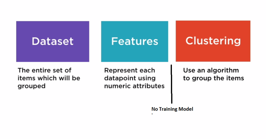 Classification and Clustering : Machine Learning Questions & Answers