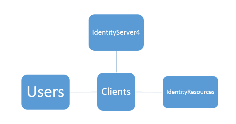 IdentityServer4 in simple words: IdentityServer4 with  Net